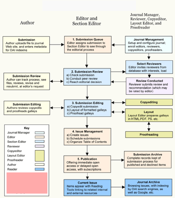 SL Editorial and Publishing Process