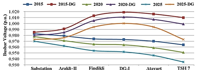 Voltage profiles   of Arakli-II feeder