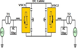 The basic structure of VSC HVDC
