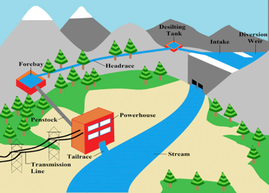 Schematic diagram of hydroelectric power plant