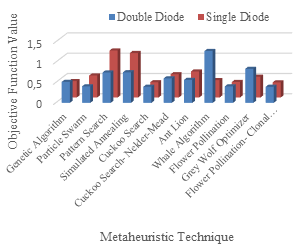 Comparison of metaheuristic methods objective function