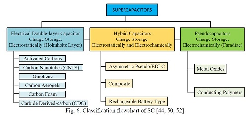 Fig. 6. Classification flowchart of SC [44, 50, 52].