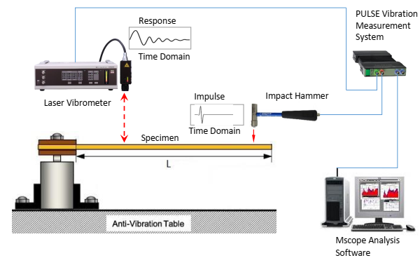 The schematic of the experimental test set-up