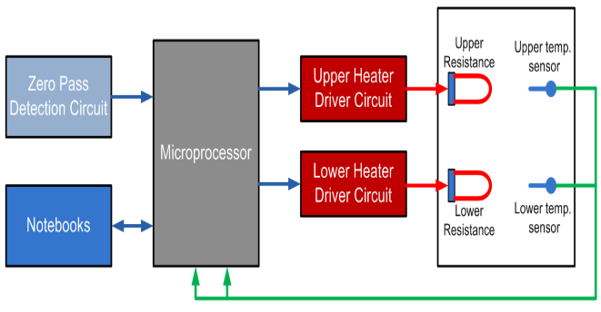 Block diagram of the system