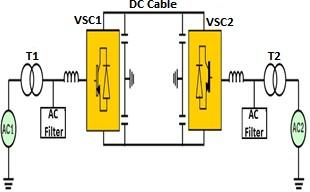 The basic structure of VSC HVDC